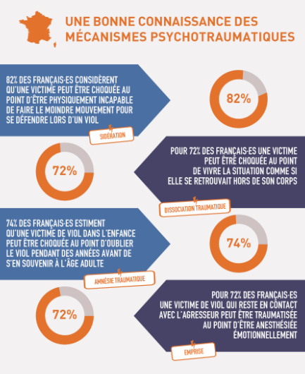 Mécanismes psychotraumatiques